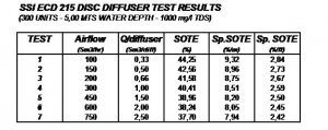 disc diffuser test results