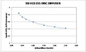 ecd disc diffuser graph