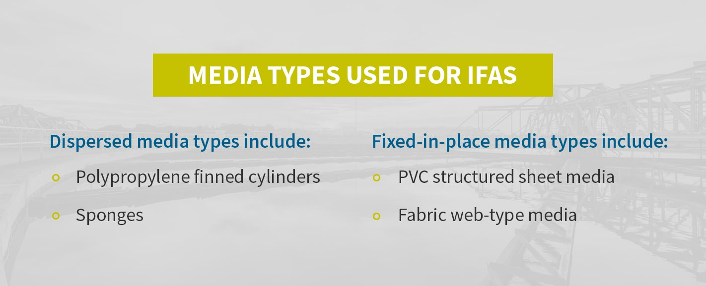 Media Types Used for IFAS