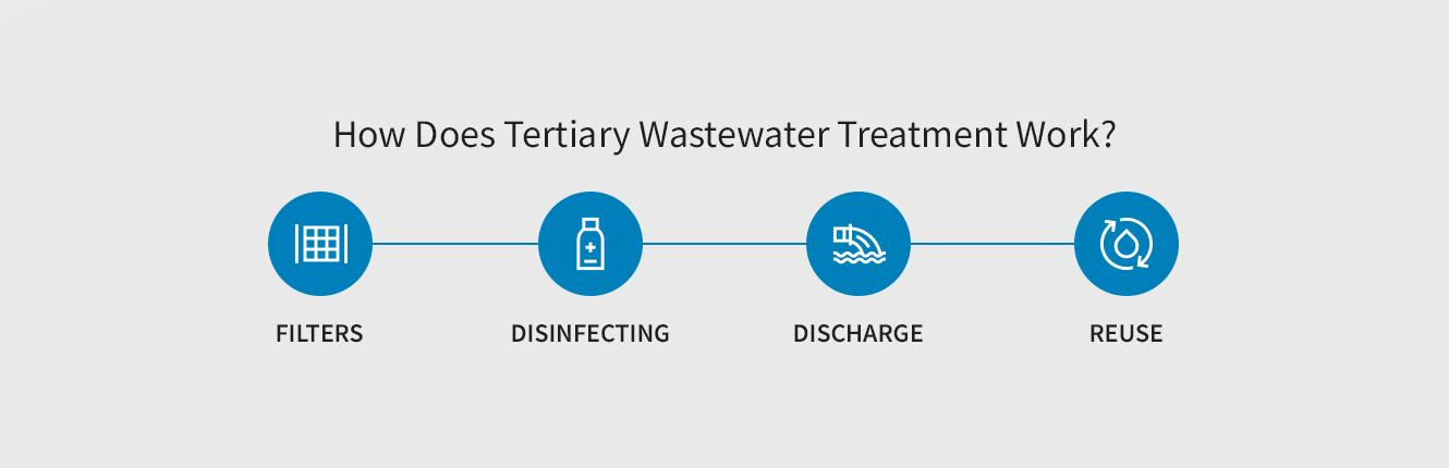 How Does Tertiary Wastewater Treatment Work?